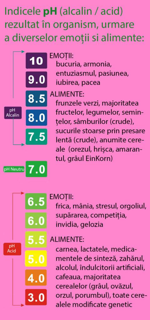 Intarirea Imunitatii Natural: Efectul alcalin/acid generat de emotiile si alimentele care consumam